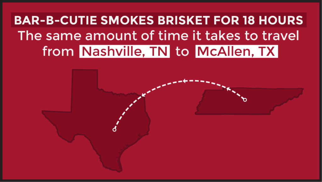 an infographic: Bar-B-Cutie smokes brisket for 18 hours! The same amount of time it takes to travel from Nashville, TN to McAllen, TX