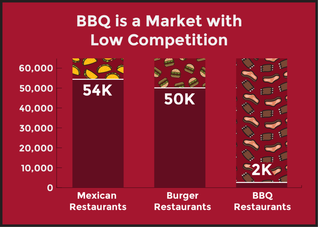 A graph: BBQ is a market with low competition. There are 54K mexican restaurants, 50k Burger restaurants, and only 2K BBQ restaurants
