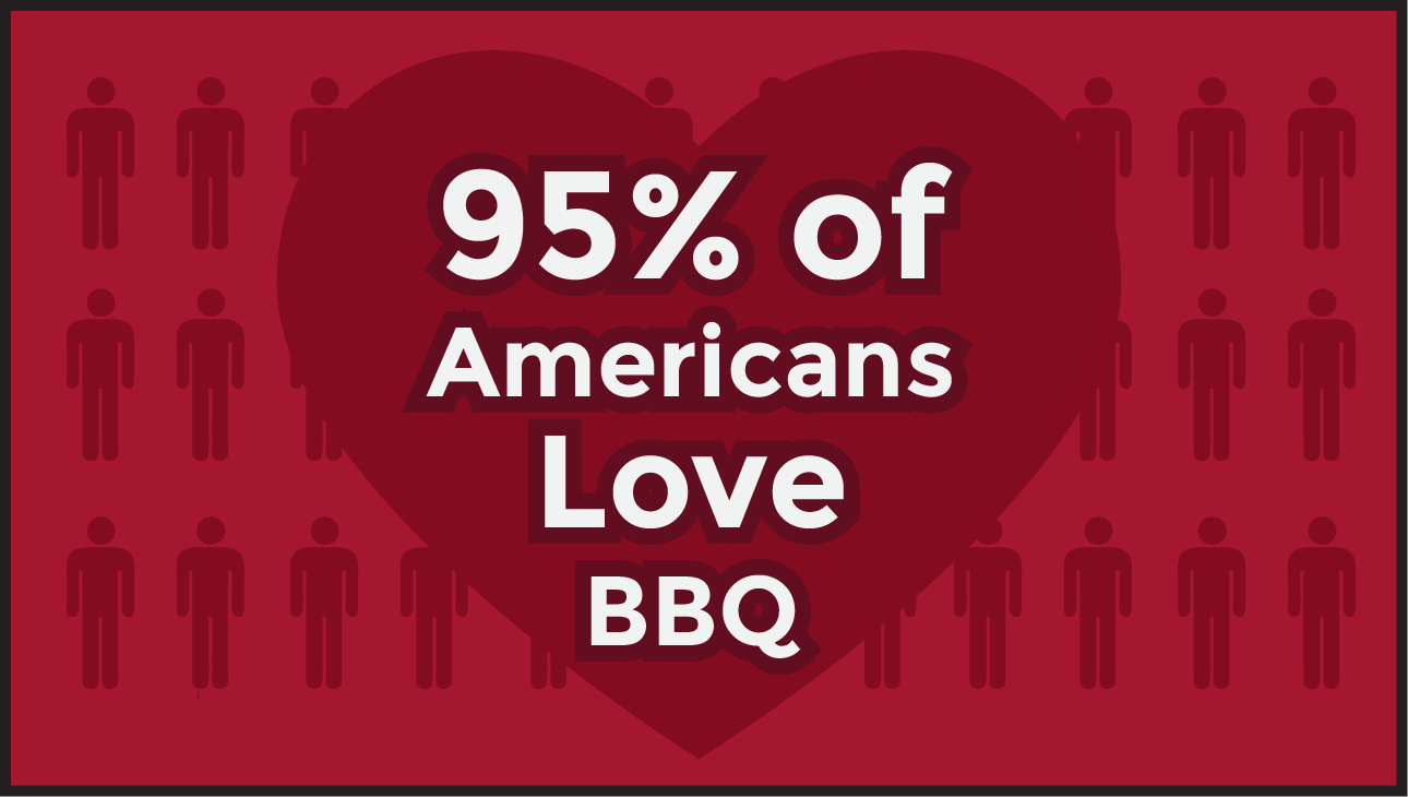 An infographic: 95% of Americans love BBQ